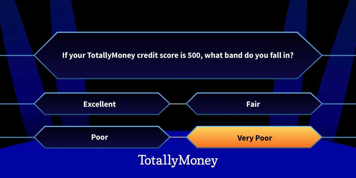 Credit scores and Borrowing Power